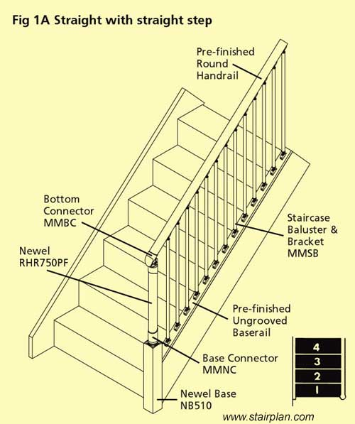 Help On Fusion Stair Parts Configurations