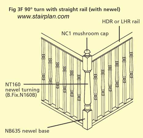 Newel post on a landing turn