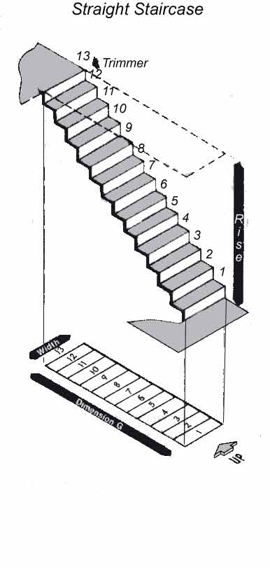 Elegant Measuring Up For Your New Staircase